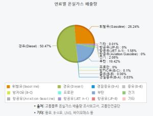 %ec%97%b0%eb%a3%8c%eb%b3%84-%ec%98%a8%ec%8b%a4%ea%b0%80%ec%8a%a4-%eb%b0%b0%ec%b6%9c%eb%9f%89