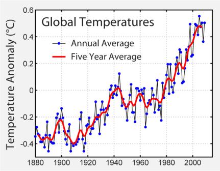 [그림1] 지구 연 평균 온도 증감 분석